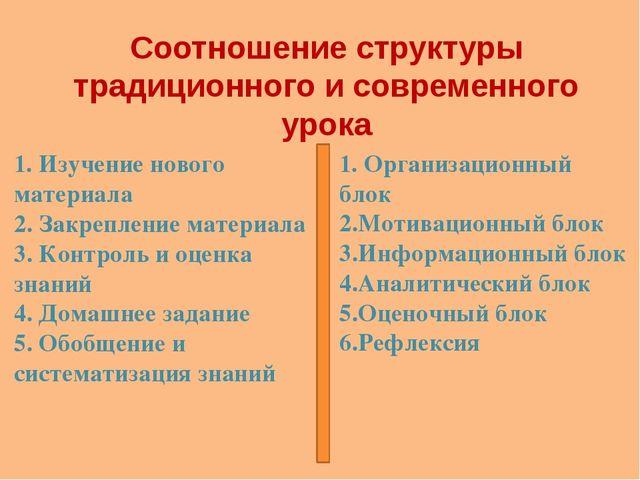 Соотношение структуры традиционного и современного урока 1. Изучение нового м...