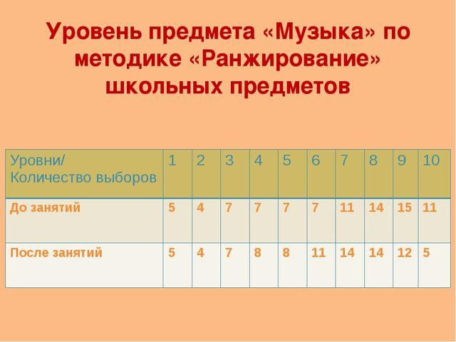 Уровень предмета «Музыка» по методике «Ранжирование» школьных предметов Уровн...