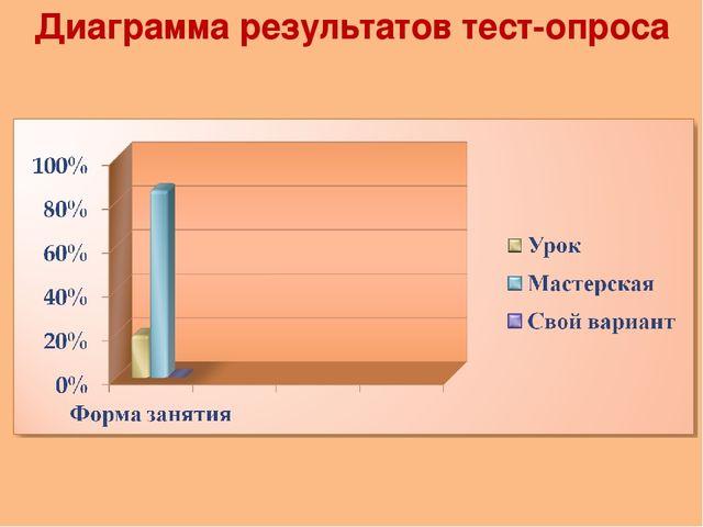 Диаграмма результатов тест-опроса