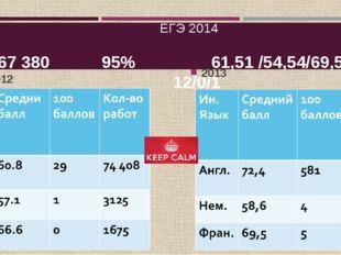 ЕГЭ 2014 67 380 95% 61,51 /54,54/69,51 12/0/1 2012 2013