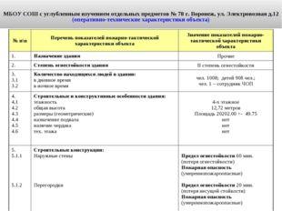 МБОУ СОШ с углубленным изучением отдельных предметов № 78 г. Воронеж, ул. Эл