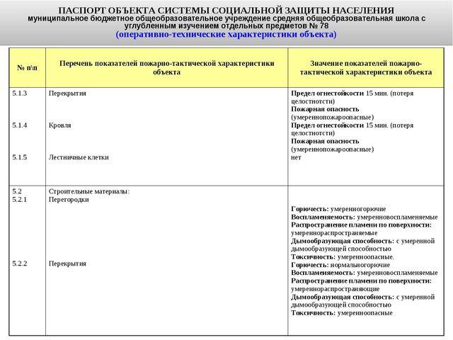 ПАСПОРТ ОБЪЕКТА СИСТЕМЫ СОЦИАЛЬНОЙ ЗАЩИТЫ НАСЕЛЕНИЯ муниципальное бюджетное о...