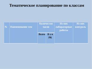 Тематическое планирование по классам № Наименование тем Количество часов Из н