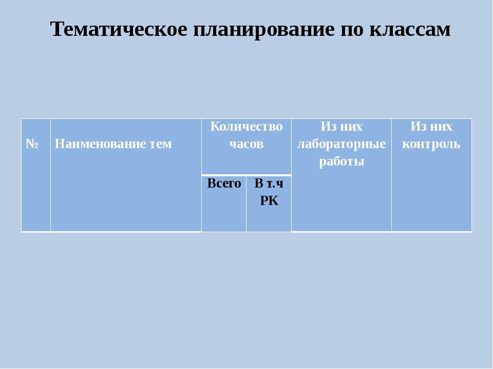 Тематическое планирование по классам № Наименование тем Количество часов Из н...