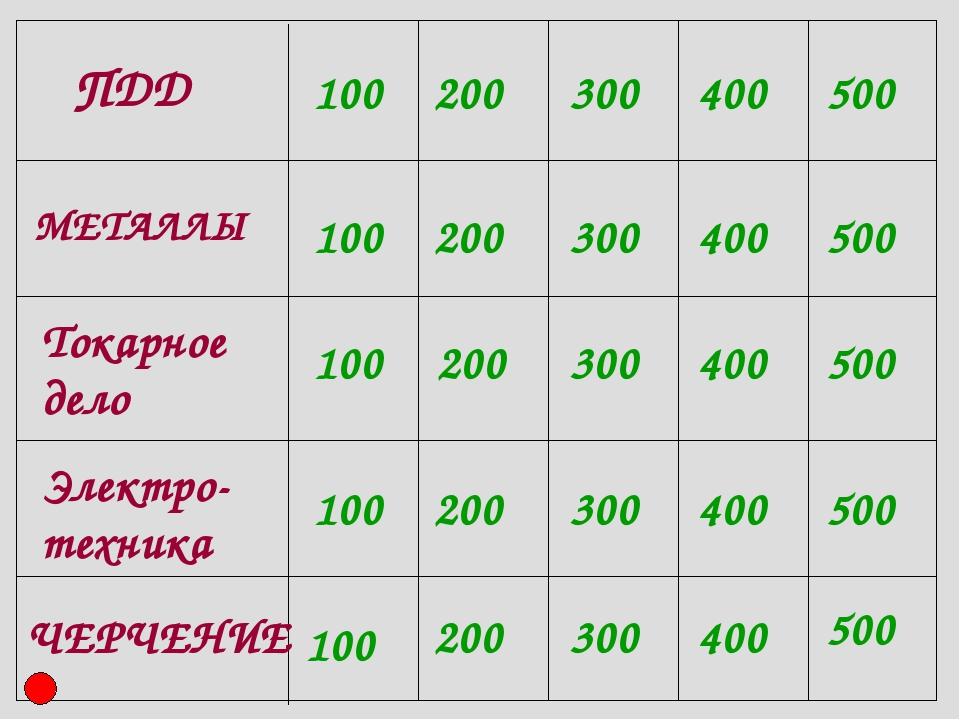 100 100 100 100 100 200 200 200 200 200 300 300 300 300 300 400 400 400 400 4...