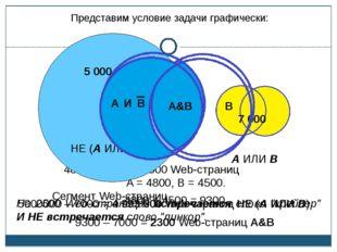 5000000 – 7000 = 4 993 000 Web-страниц НЕ (А ИЛИ В) A = 4800, B = 4500. 4800