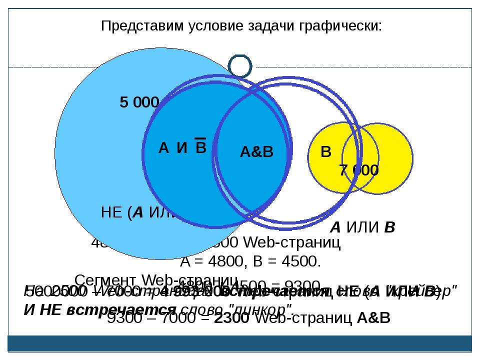 5000000 – 7000 = 4 993 000 Web-страниц НЕ (А ИЛИ В) A = 4800, B = 4500. 4800...