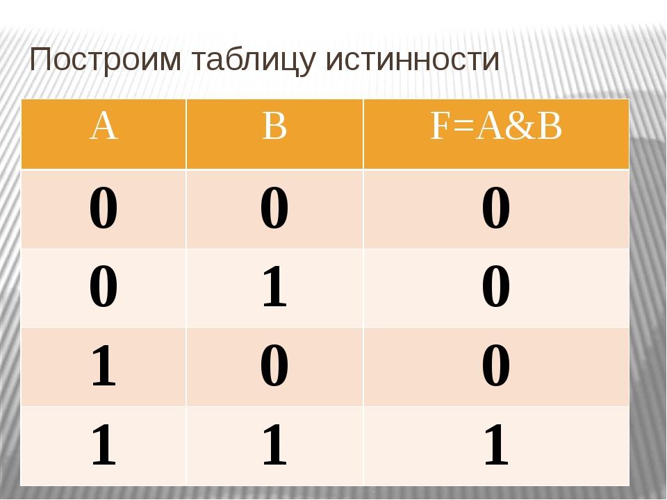Построим таблицу истинности A B F=A&B 0 0 0 0 1 0 1 0 0 1 1 1