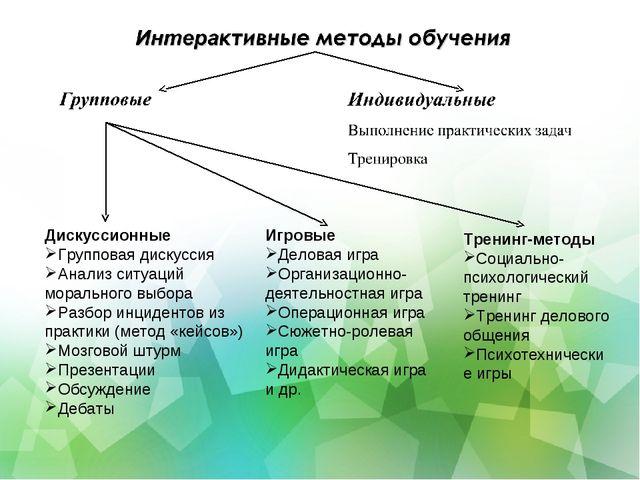 Дискуссионные Групповая дискуссия Анализ ситуаций морального выбора Разбор ин...