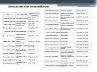 Московские обер-полицмейстеры Ф. И. О. Титул, чин, звание Время замещения дол