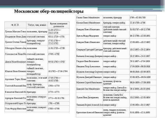 Московские обер-полицмейстеры Ф. И. О. Титул, чин, звание Время замещения дол...