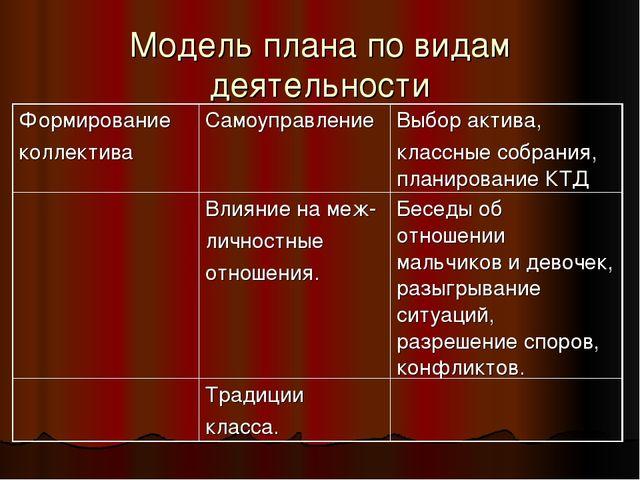 Модель плана по видам деятельности Формирование коллективаСамоуправлениеВыб...
