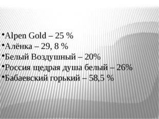 Alpen Gold – 25 % Алёнка – 29, 8 % Белый Воздушный – 20% Россия щедрая душа б