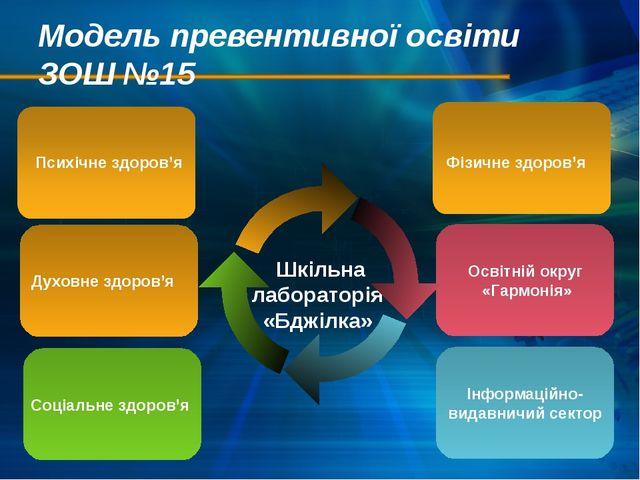 Модель превентивної освіти ЗОШ №15 Соціальне здоров'я Шкільна лабораторія «Бд...