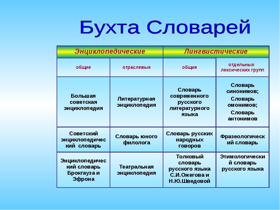 ЭнциклопедическиеЛингвистические общиеотраслевыеобщиеотдельных лексическ...