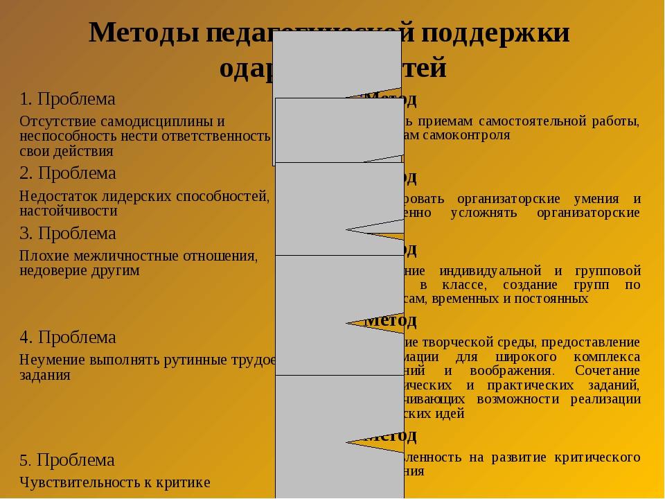 Методы педагогической поддержки одаренных детей 1. Проблема Отсутствие самоди...