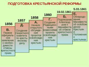В. Первое официаль- ное заявление о необхо- димости отмены крепостного права