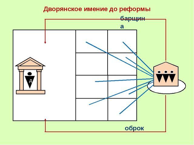 Дворянское имение до реформы оброк барщина