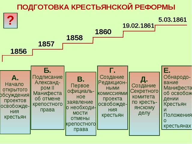 В. Первое официаль- ное заявление о необходи- мости отмены крепостного права...