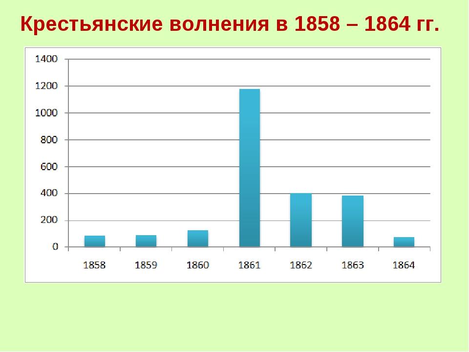 Крестьянские волнения в 1858 – 1864 гг.