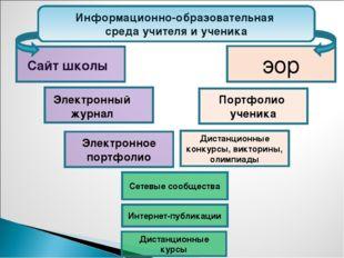 Информационно-образовательная среда учителя и ученика Электронное портфолио П