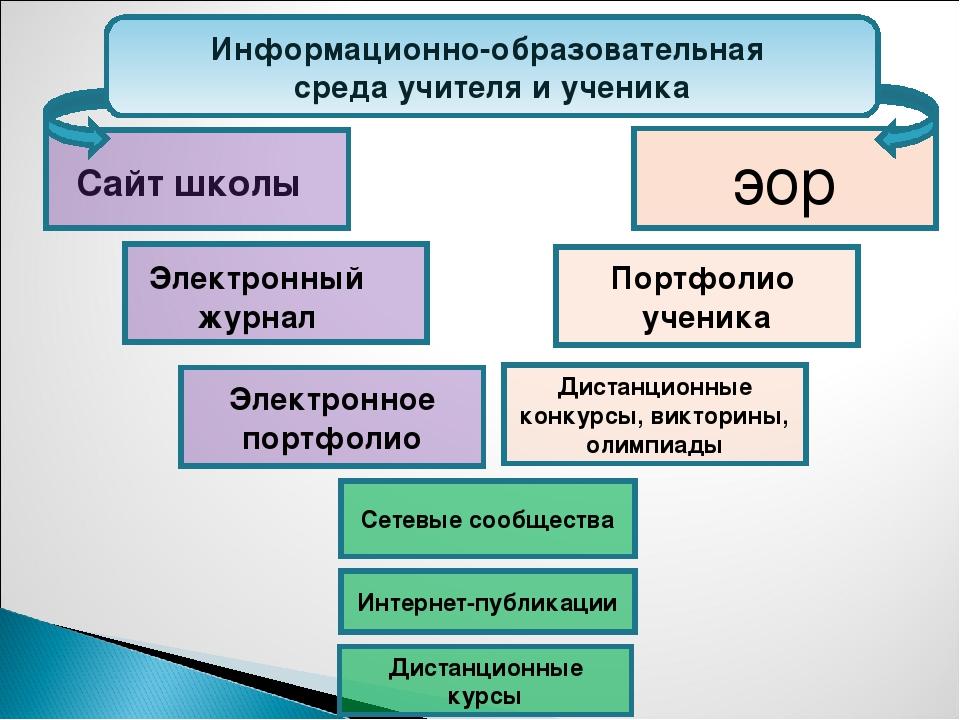Информационно-образовательная среда учителя и ученика Электронное портфолио П...