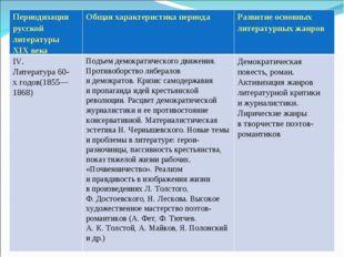 Периодизация русской литературы XIXвека Общая характеристика периода Разви