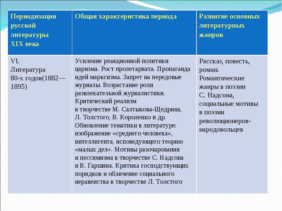 Периодизация русской литературы XIXвекаОбщая характеристика периода Развит...