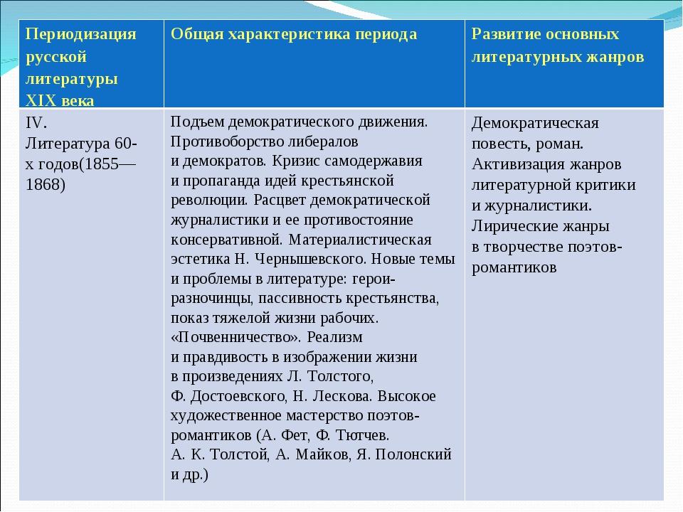 Периодизация русской литературы XIXвека Общая характеристика периода Разви...