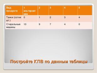 Постройте КПВ по данным таблицы Вид продукта1 альтернатива2345 Танки (со