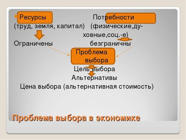 Проблема выбора в экономике Ресурсы Потребности (труд, земля, капитал) (физич...