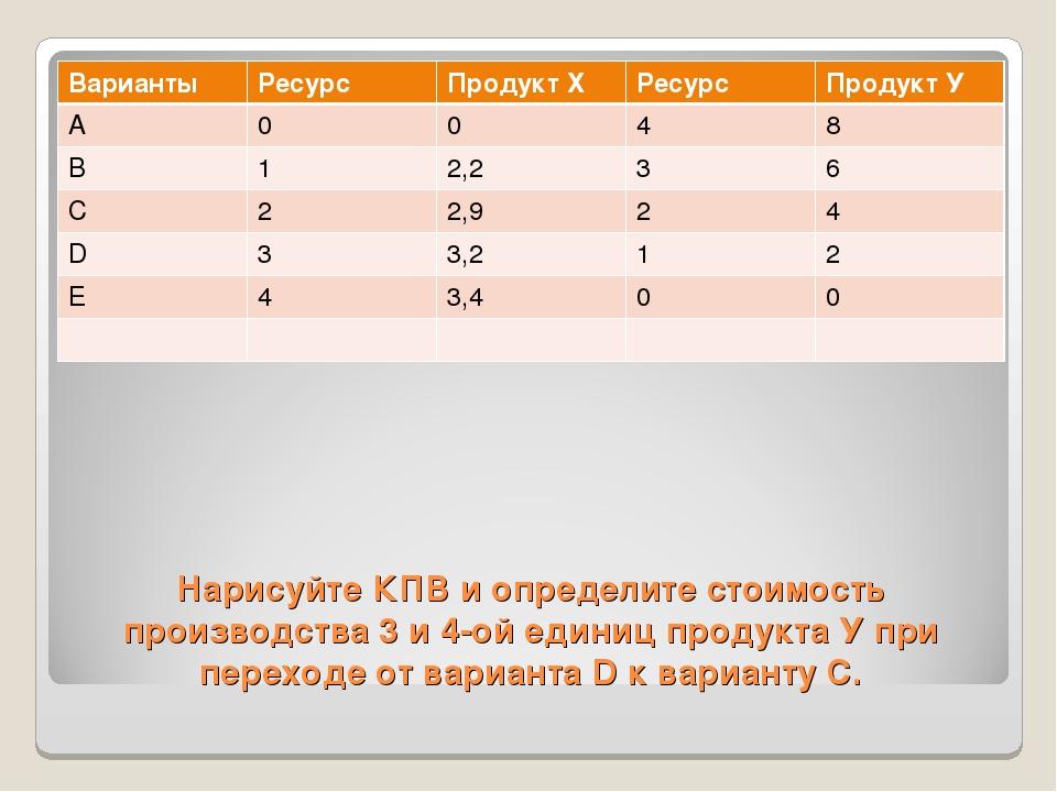 Нарисуйте КПВ и определите стоимость производства 3 и 4-ой единиц продукта У...