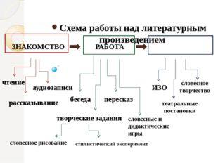 Схема работы над литературным произведением ЗНАКОМСТВО РАБОТА РЕЗУЛЬТАТЫ чте