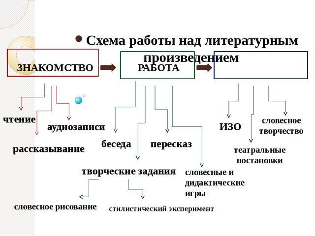 Схема работы над литературным произведением ЗНАКОМСТВО РАБОТА РЕЗУЛЬТАТЫ чте...