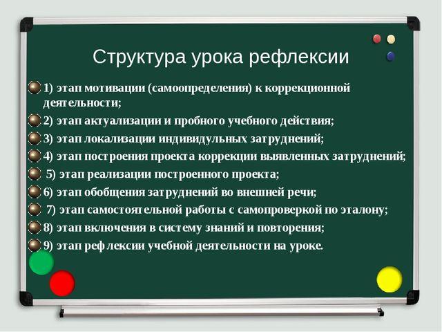 Структура урока рефлексии 1) этап мотивации (самоопределения) к коррекционной...