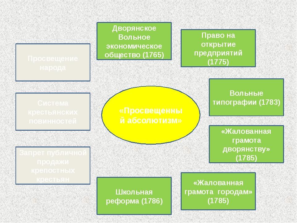 «Просвещенный абсолютизм» Просвещение народа Дворянское Вольное экономическо...