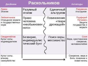 ДвойникиРаскольников Антиподы Лужин Эгоизм Разумный эгоизмЕдиничный аль