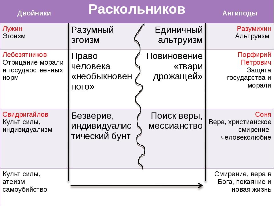 ДвойникиРаскольников Антиподы Лужин Эгоизм Разумный эгоизмЕдиничный аль...