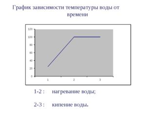 График зависимости температуры воды от времени 1-2 : нагревание воды; 2-3 : к