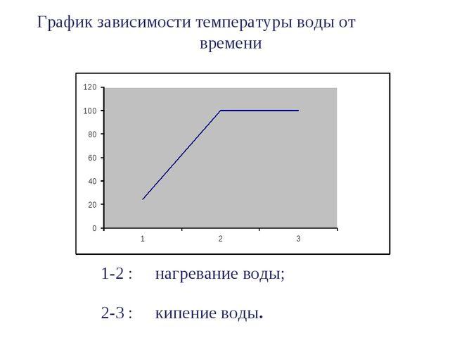 График зависимости температуры воды от времени 1-2 : нагревание воды; 2-3 : к...