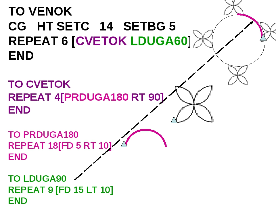 TO VENOK CG HT SETC 14 SETBG 5 REPEAT 6 [CVETOK LDUGA60] END TO CVETOK REPEAT...