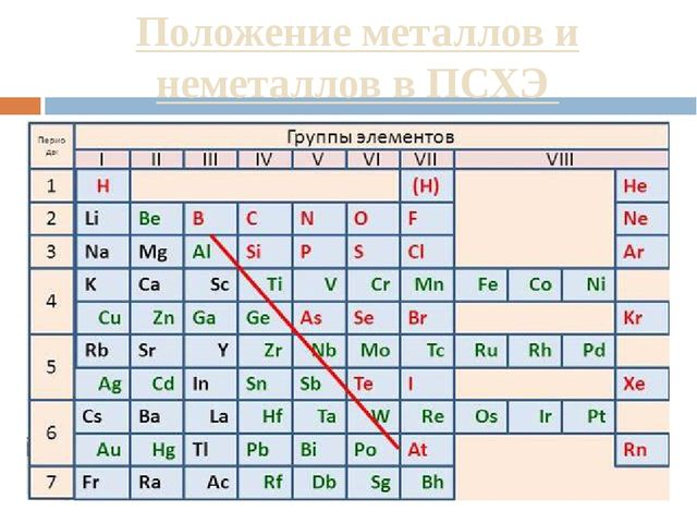 Положение металлов и неметаллов в ПСХЭ