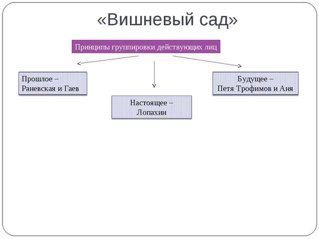 «Вишневый сад» Принципы группировки действующих лиц