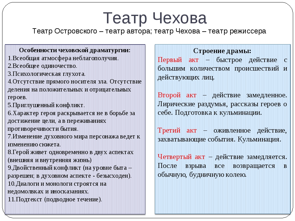 Театр Чехова Театр Островского – театр автора; театр Чехова – театр режиссера