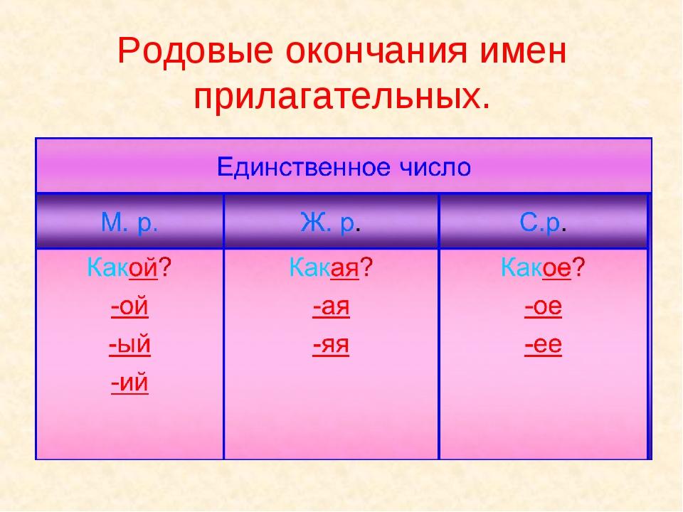 Родовые окончания имен прилагательных.
