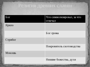 Религия древних славян Бог Что символизировал,за что отвечал Ярило Бог грома