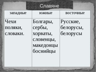 Славяне западные южные восточные Чехи поляки, словаки. Болгары, сербы, хорва