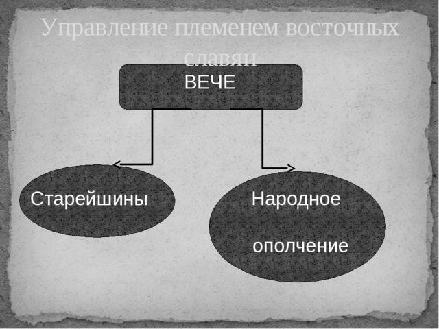 Управление племенем восточных славян ВЕЧЕ Старейшины Народное ополчение