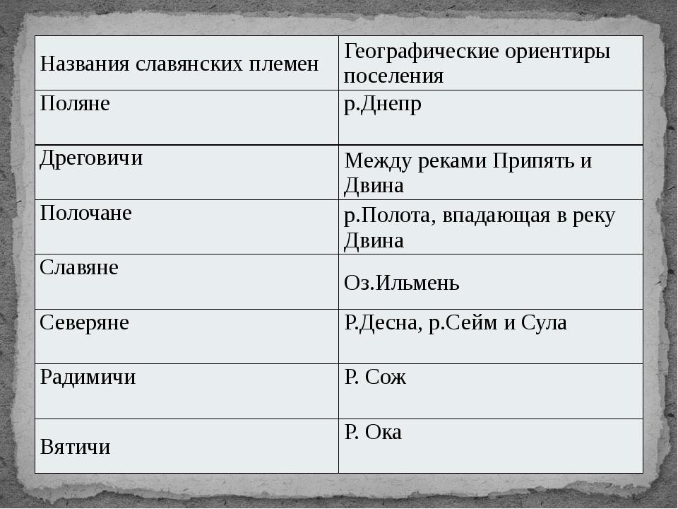 Названия славянских племен Географические ориентиры поселения Поляне р.Днепр...