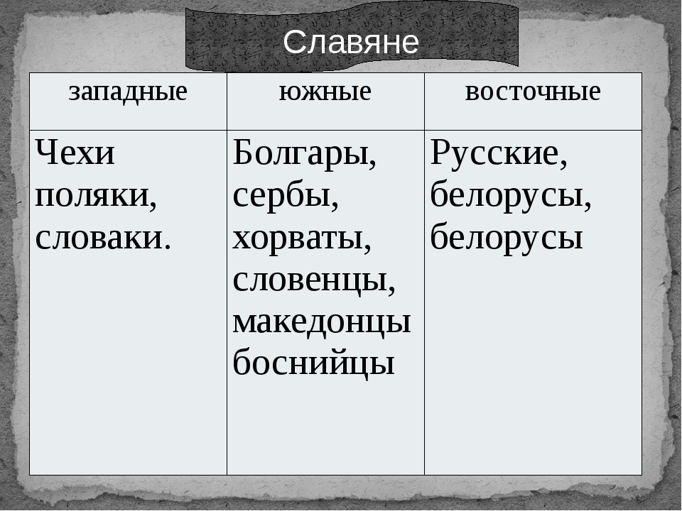 Славяне западные южные восточные Чехи поляки, словаки. Болгары, сербы, хорва...